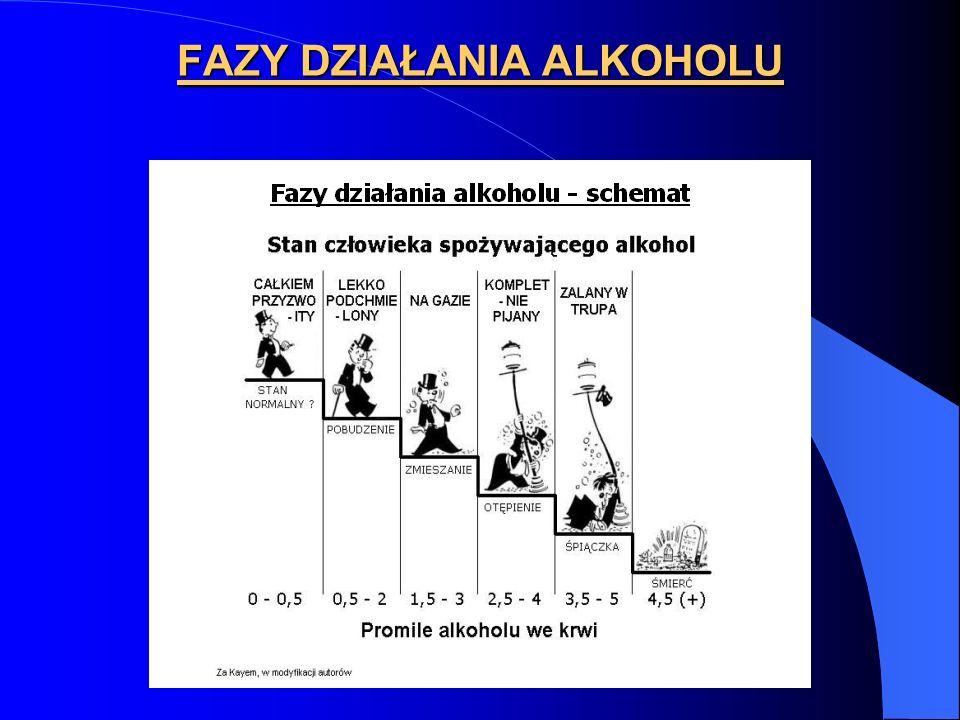 FAZY DZIAŁANIA ALKOHOLU