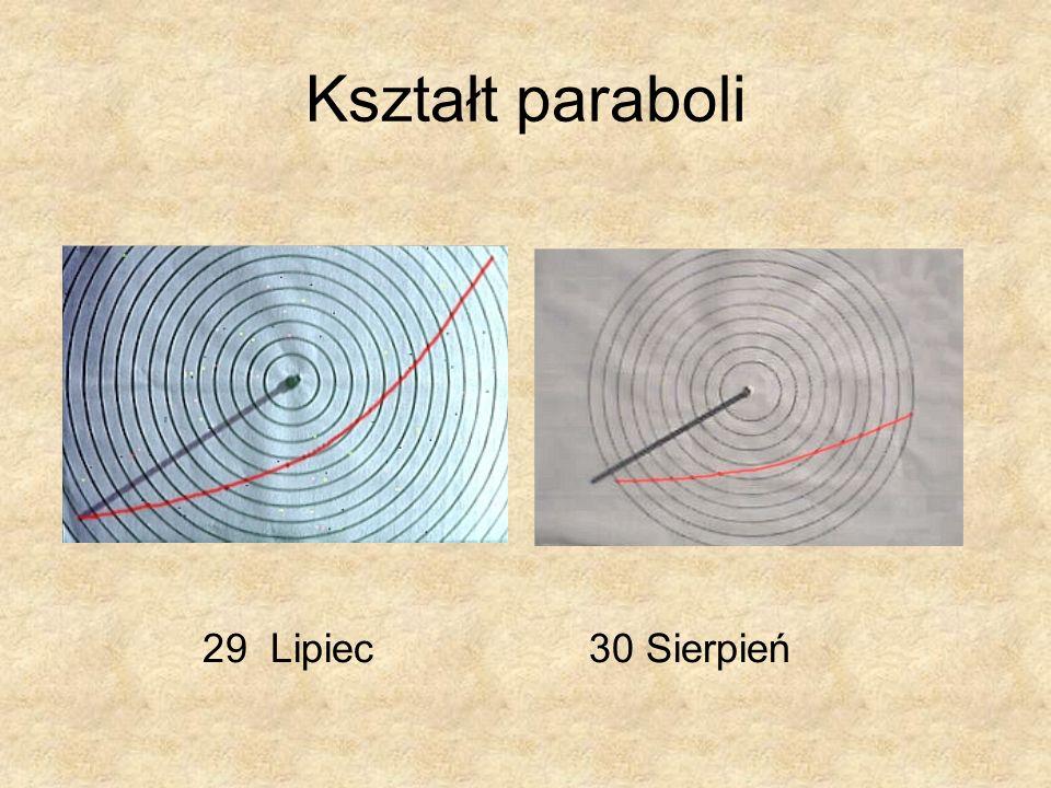 Kształt paraboli 29 Lipiec 30 Sierpień