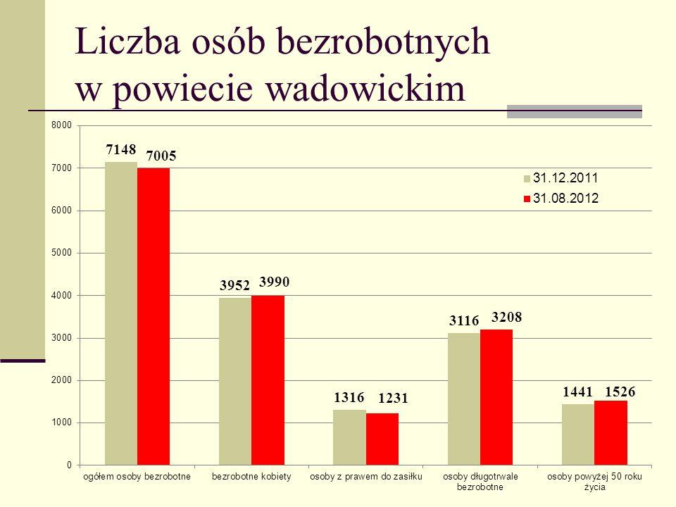 Liczba osób bezrobotnych w powiecie wadowickim