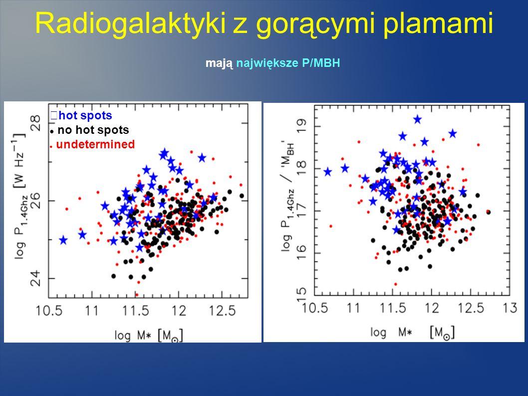 Radiogalaktyki z gorącymi plamami