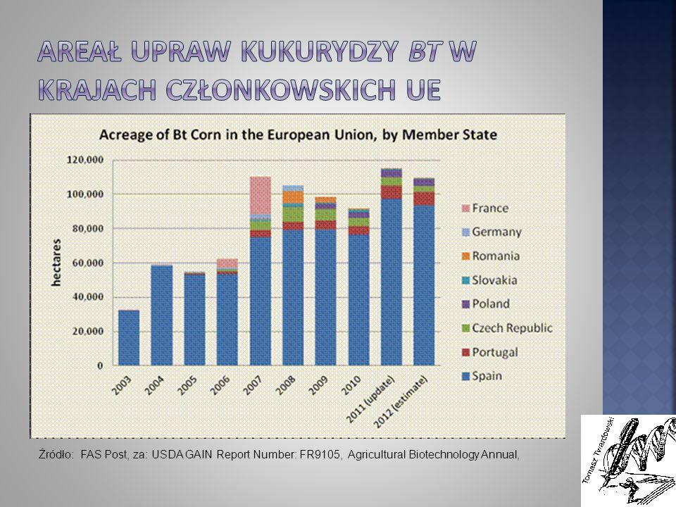 Areał upraw kukurydzy Bt w krajach członkowskich UE