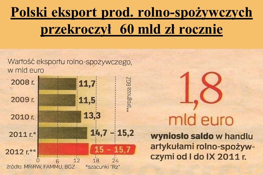 Polski eksport prod. rolno-spożywczych przekroczył 60 mld zł rocznie
