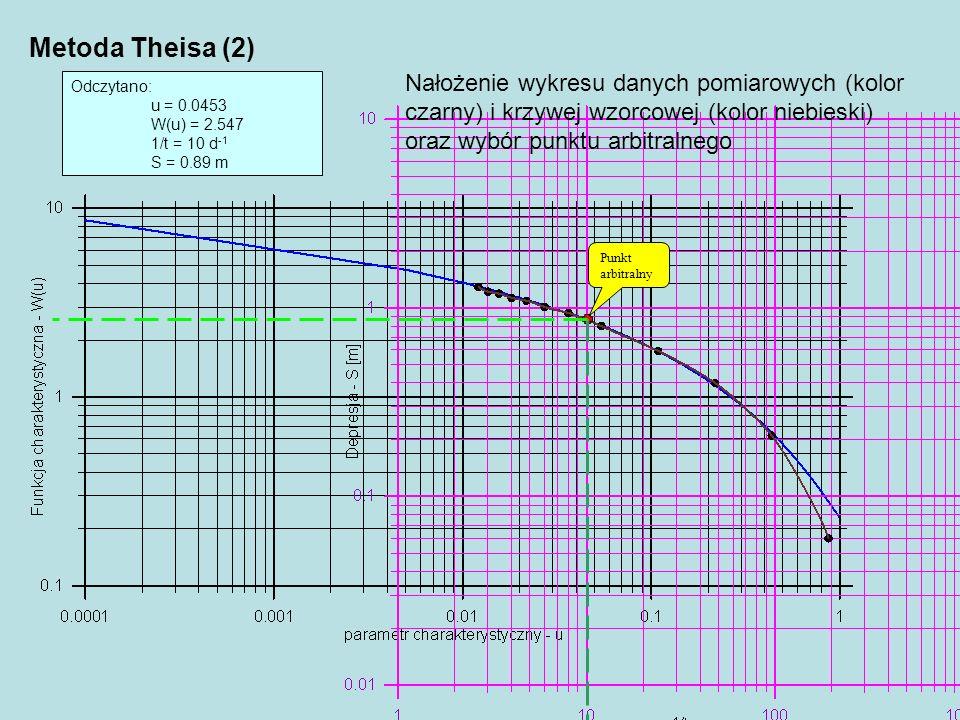 Metoda Theisa (2) Nałożenie wykresu danych pomiarowych (kolor czarny) i krzywej wzorcowej (kolor niebieski) oraz wybór punktu arbitralnego.