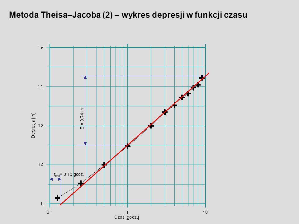 Metoda Theisa–Jacoba (2) – wykres depresji w funkcji czasu