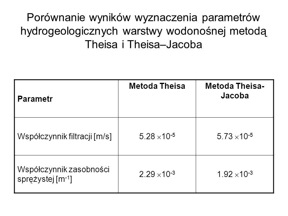 Porównanie wyników wyznaczenia parametrów hydrogeologicznych warstwy wodonośnej metodą Theisa i Theisa–Jacoba