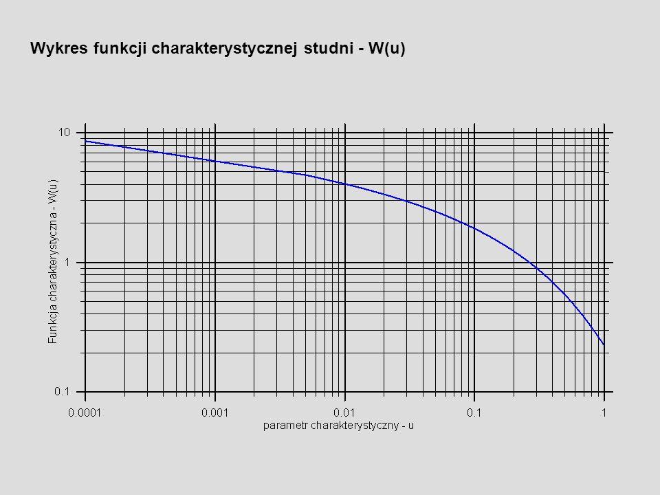 Wykres funkcji charakterystycznej studni - W(u)