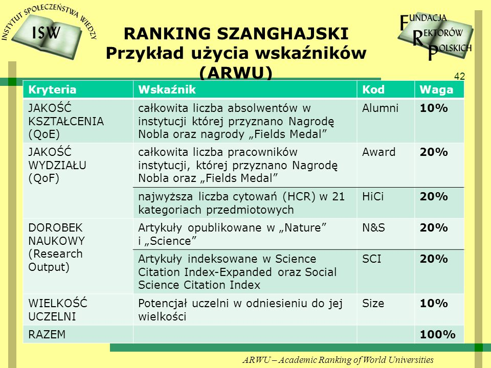 RANKING SZANGHAJSKI Przykład użycia wskaźników (ARWU)