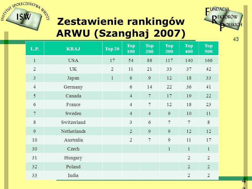 Zestawienie rankingów ARWU (Szanghaj 2007)