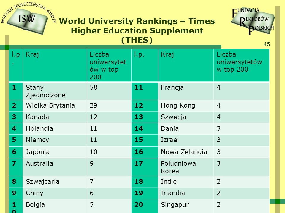 World University Rankings – Times Higher Education Supplement (THES)