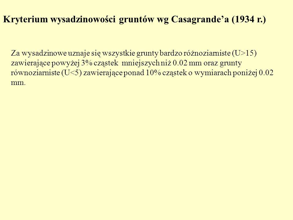 Kryterium wysadzinowości gruntów wg Casagrande'a (1934 r.)
