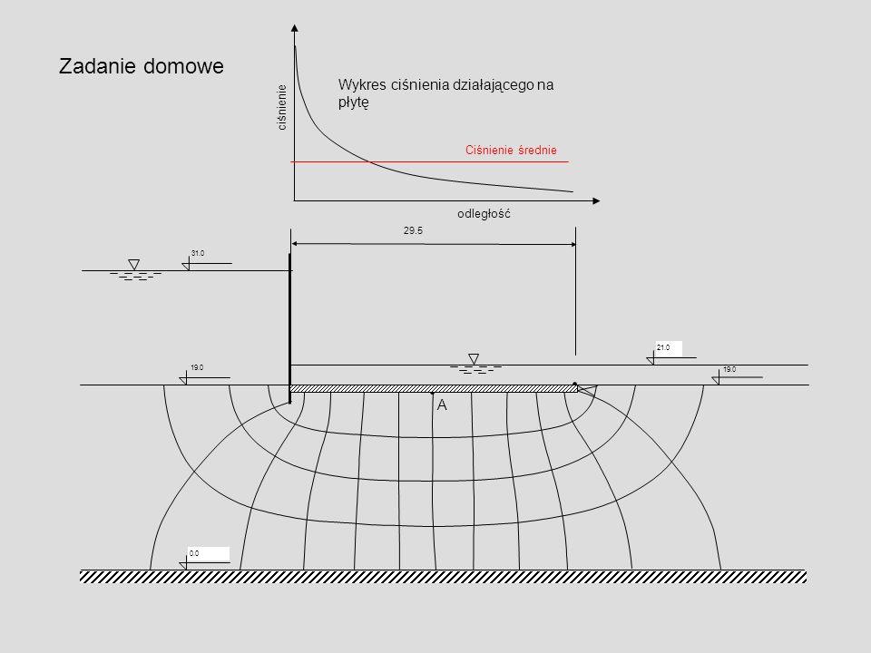 Zadanie domowe Wykres ciśnienia działającego na płytę A ciśnienie
