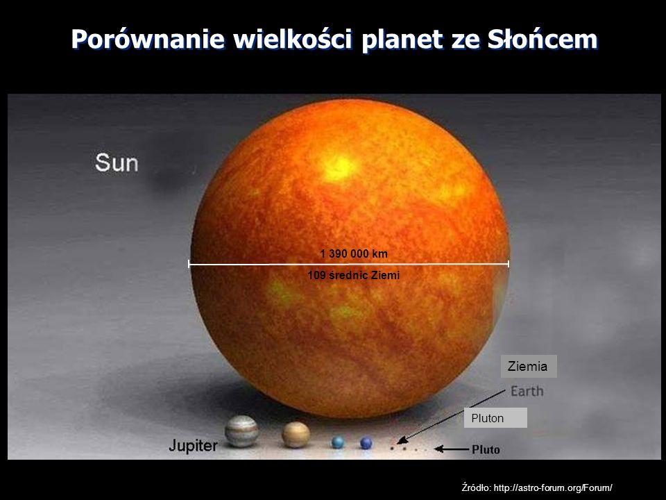 Porównanie wielkości planet ze Słońcem