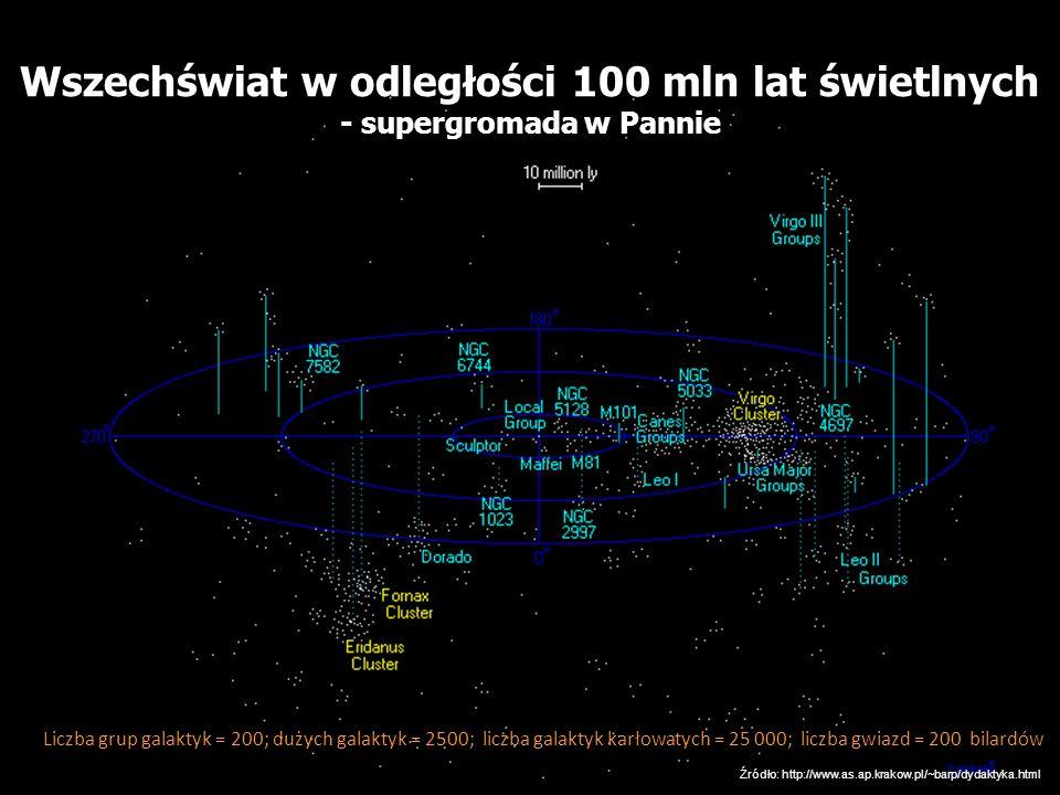 Wszechświat w odległości 100 mln lat świetlnych - supergromada w Pannie