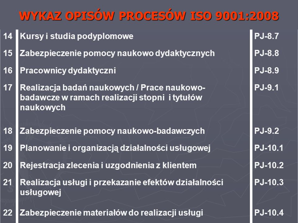 WYKAZ OPISÓW PROCESÓW ISO 9001:2008