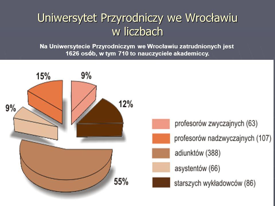 Uniwersytet Przyrodniczy we Wrocławiu w liczbach