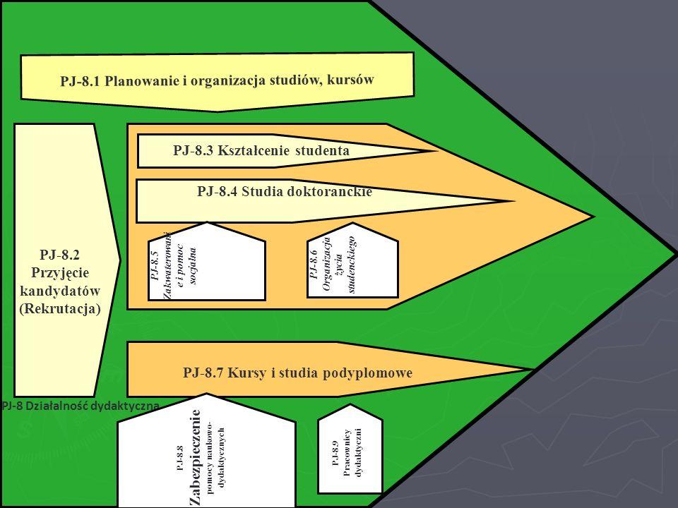 PJ-8.7 Kursy i studia podyplomowe PJ-8.3 Kształcenie studenta