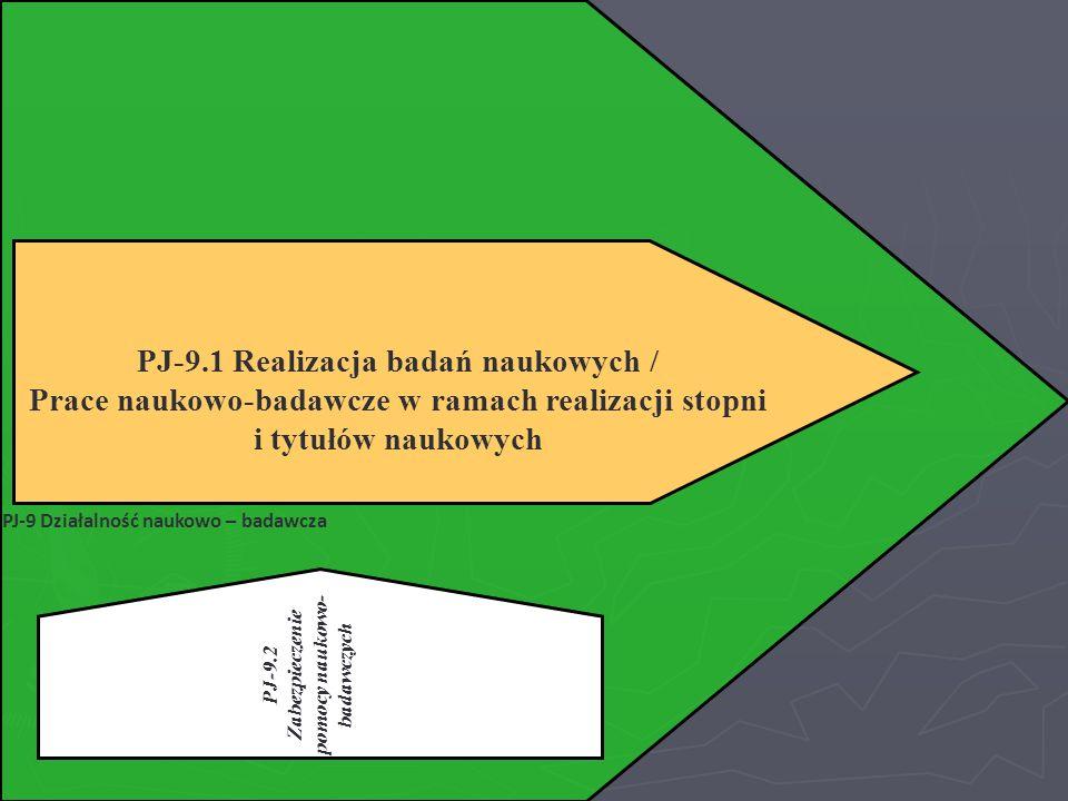 PJ-9.1 Realizacja badań naukowych /