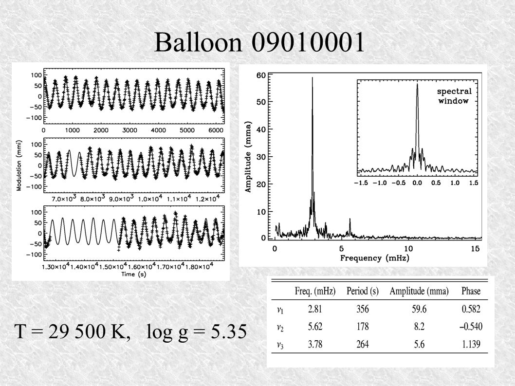Balloon 09010001 T = 29 500 K, log g = 5.35