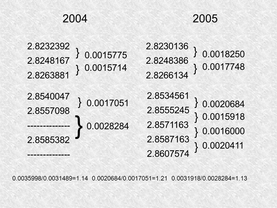 2004 2005 2.8232392. 2.8248167. 2.8263881. 2.8230136. 2.8248386.