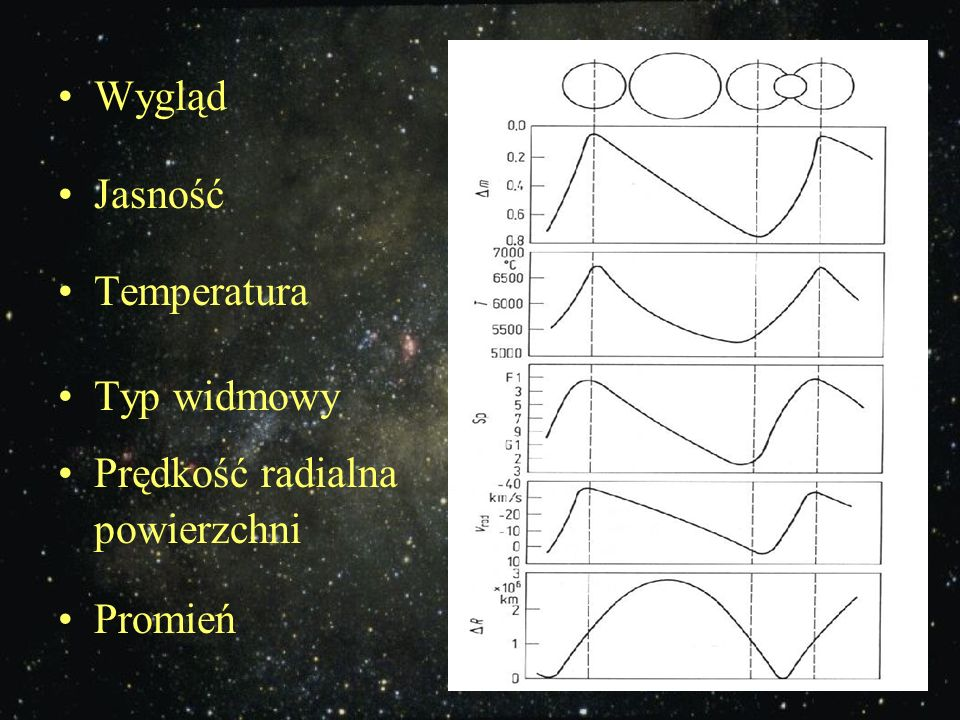 Wygląd Jasność Temperatura Typ widmowy Prędkość radialna powierzchni Promień