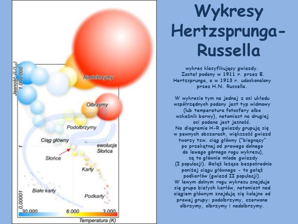 Wykresy Hertzsprunga-Russella