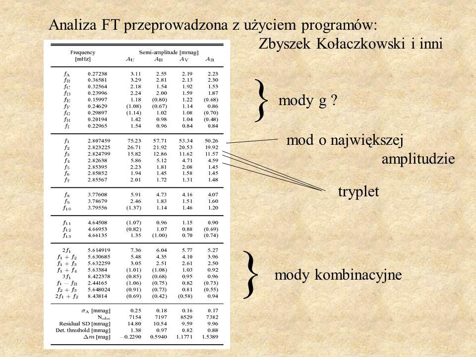 } } Analiza FT przeprowadzona z użyciem programów:
