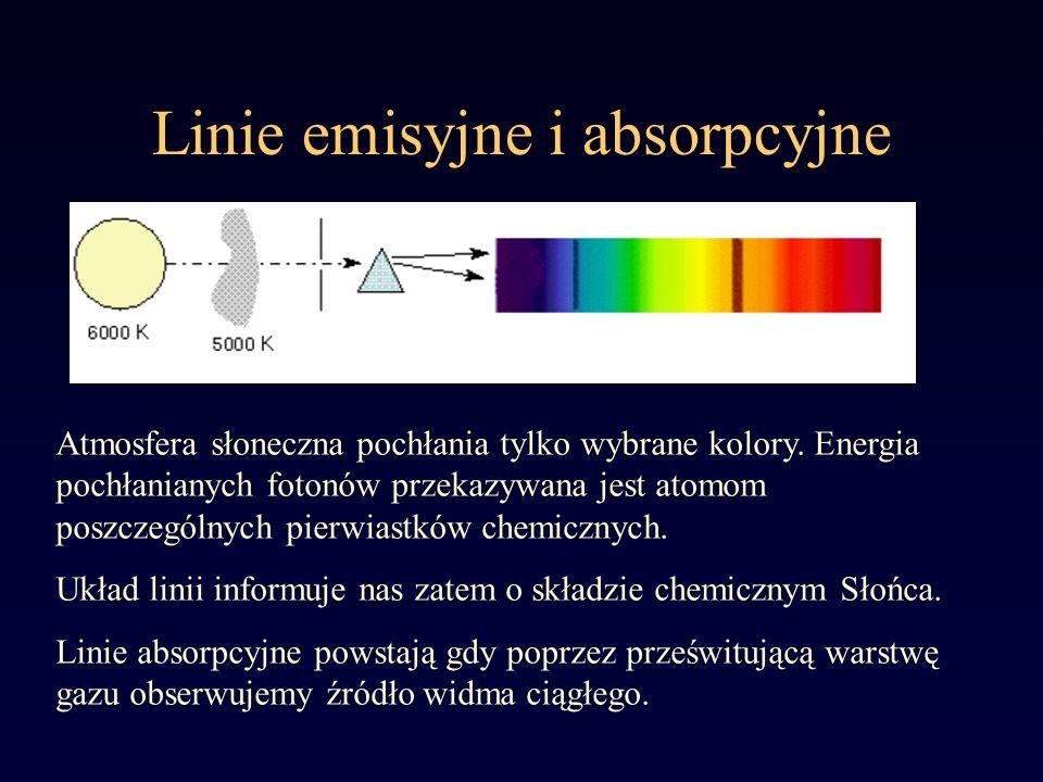Linie emisyjne i absorpcyjne