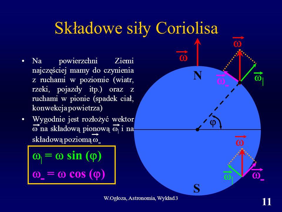 Składowe siły Coriolisa