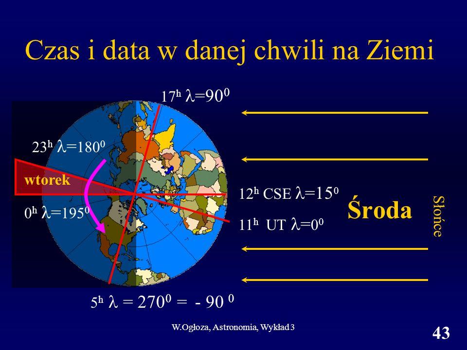 Czas i data w danej chwili na Ziemi