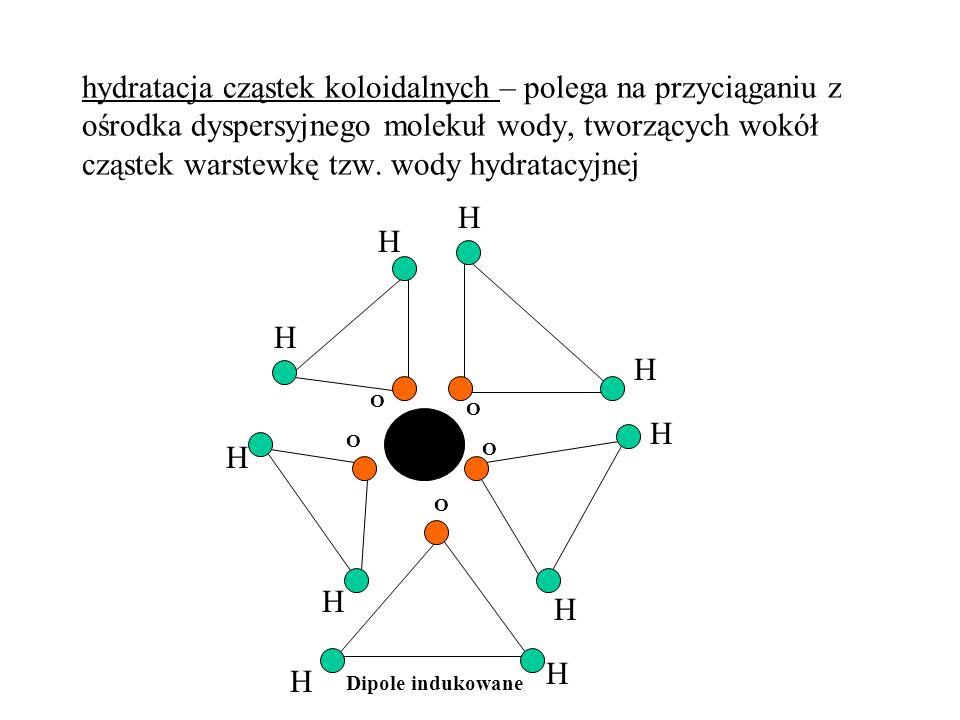 hydratacja cząstek koloidalnych – polega na przyciąganiu z ośrodka dyspersyjnego molekuł wody, tworzących wokół cząstek warstewkę tzw. wody hydratacyjnej