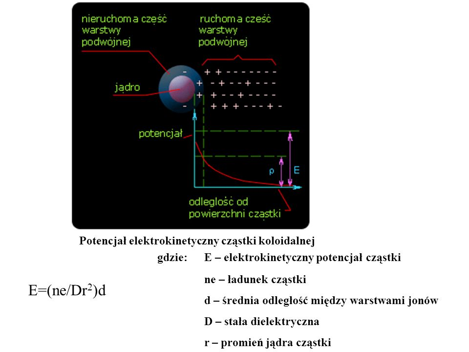 gdzie: E – elektrokinetyczny potencjał cząstki