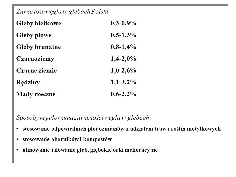 Zawartość węgla w glebach Polski Gleby bielicowe 0,3-0,9%