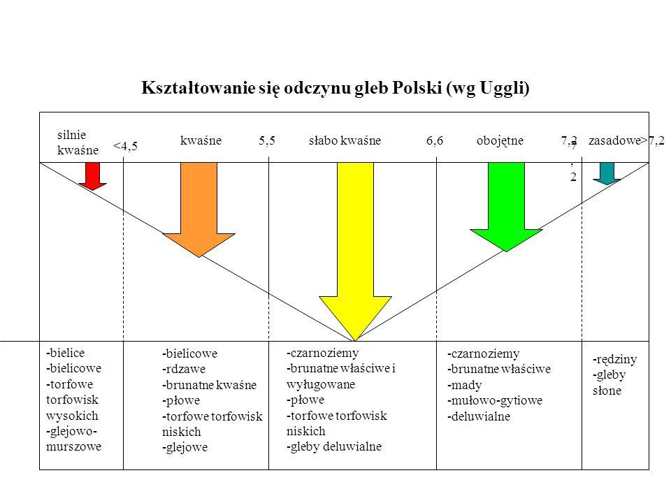 Kształtowanie się odczynu gleb Polski (wg Uggli)