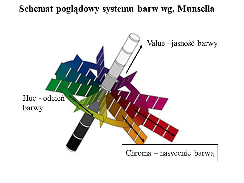 Schemat poglądowy systemu barw wg. Munsella