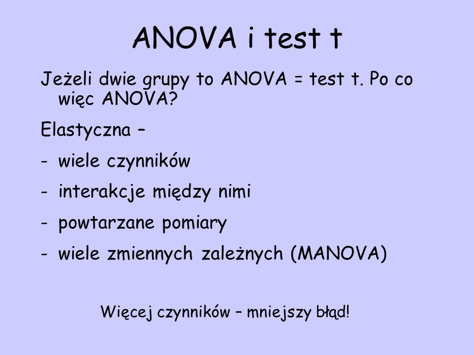 ANOVA i test t Jeżeli dwie grupy to ANOVA = test t. Po co więc ANOVA