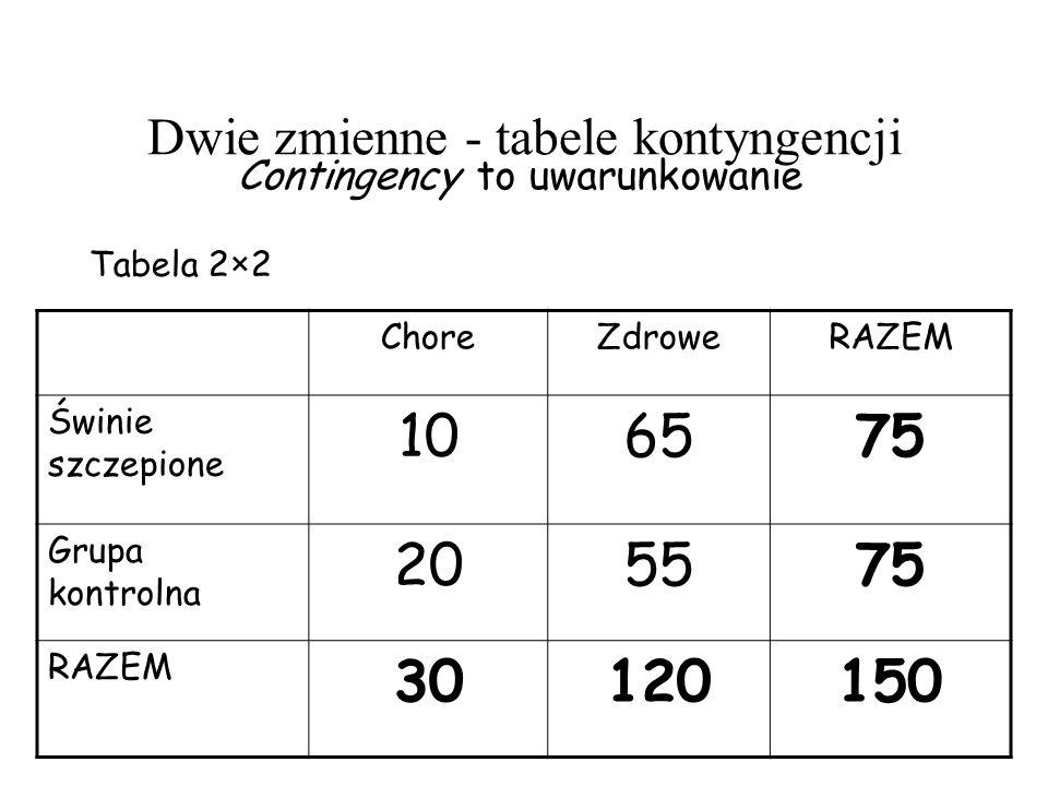 Dwie zmienne - tabele kontyngencji