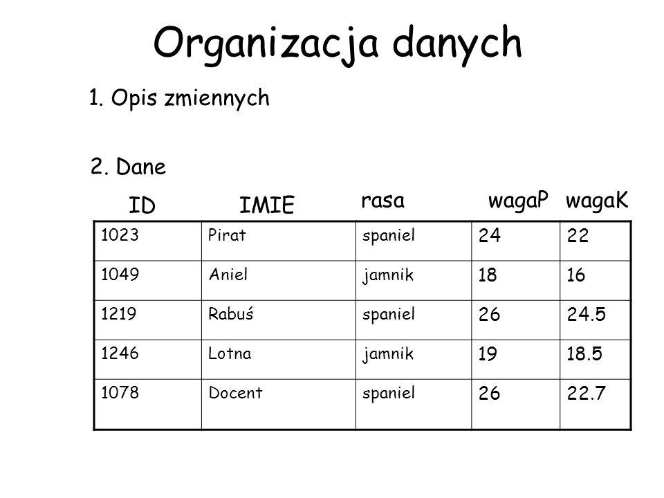 Organizacja danych 1. Opis zmiennych 2. Dane rasa wagaP wagaK ID IMIE