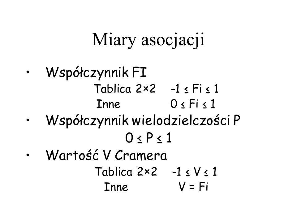 Miary asocjacji Współczynnik FI Współczynnik wielodzielczości P