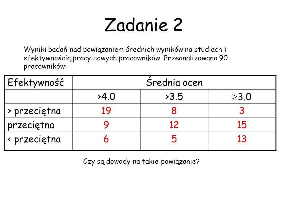 Zadanie 2 Efektywność Średnia ocen >4.0 >3.5 3.0