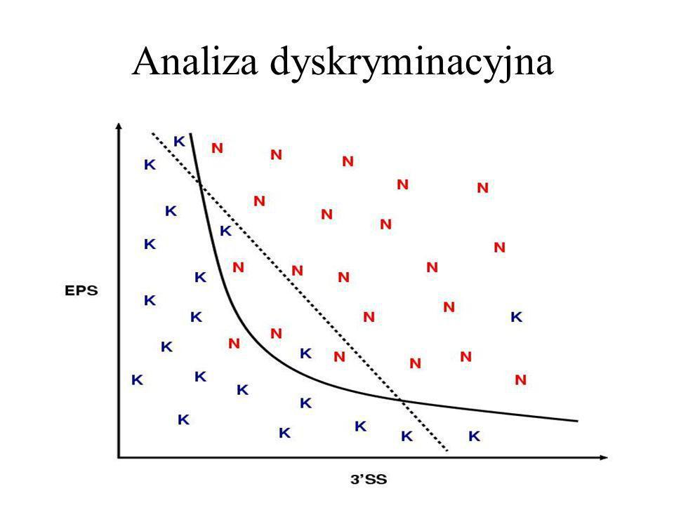 Analiza dyskryminacyjna