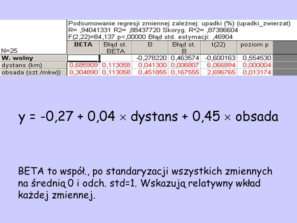 y = -0,27 + 0,04  dystans + 0,45  obsada