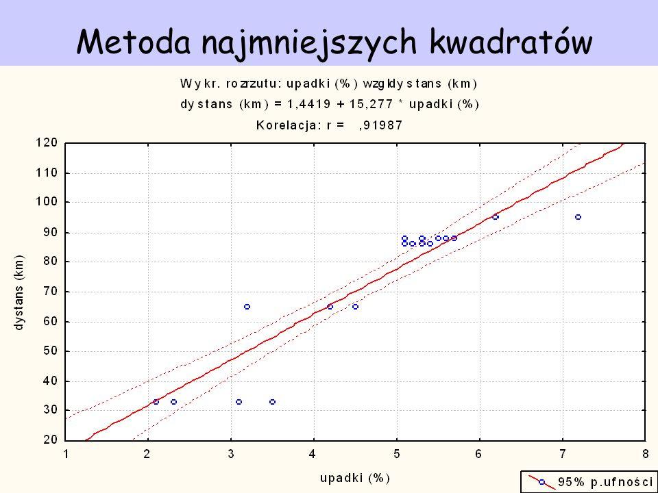 Metoda najmniejszych kwadratów