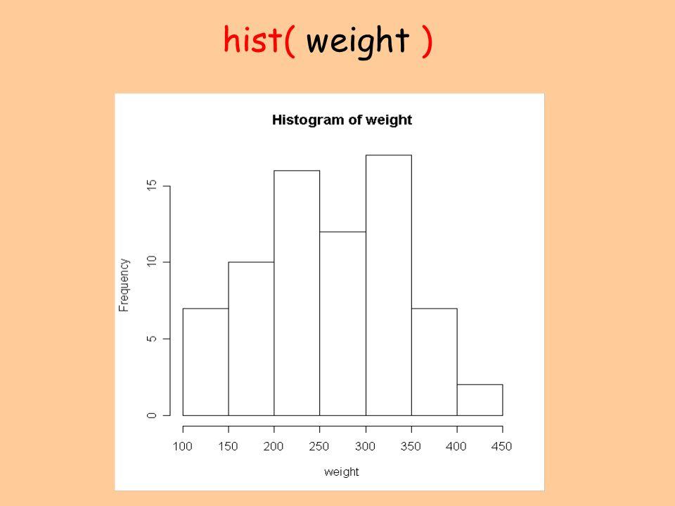 hist( weight )