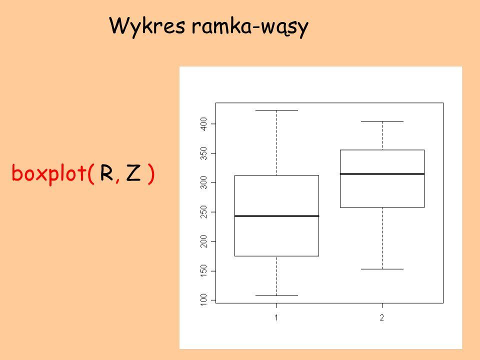 Wykres ramka-wąsy boxplot( R, Z )