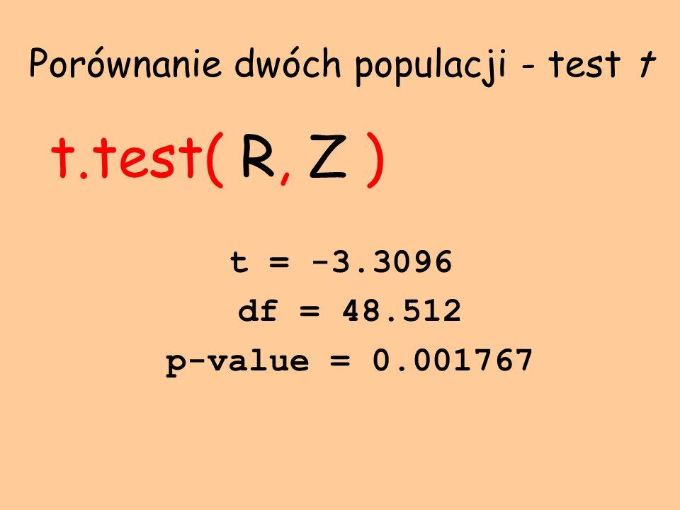 Porównanie dwóch populacji - test t