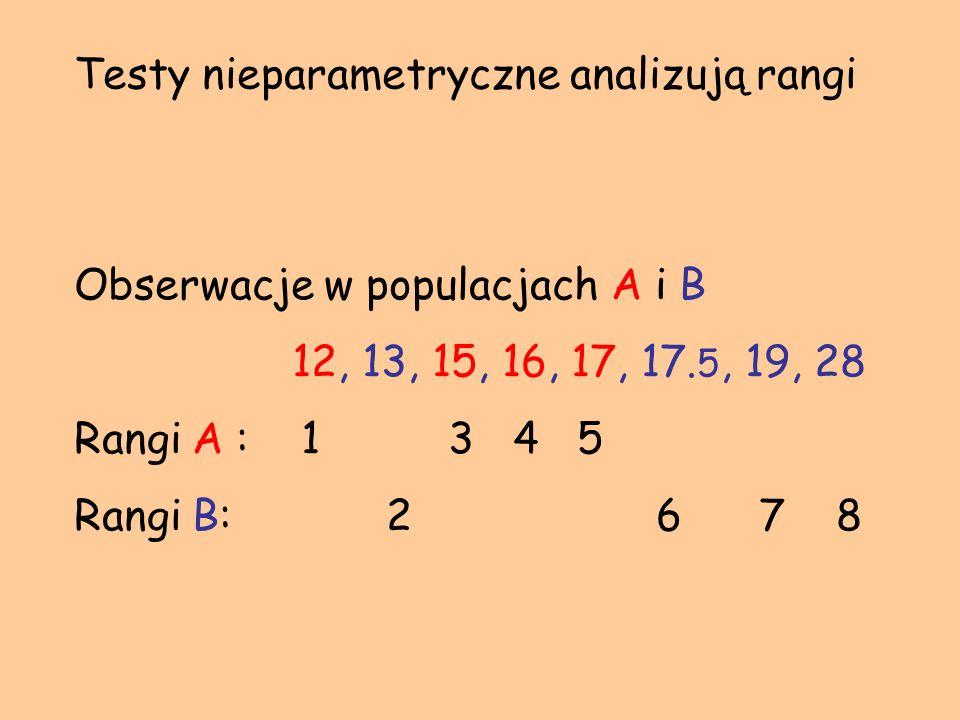 Testy nieparametryczne analizują rangi