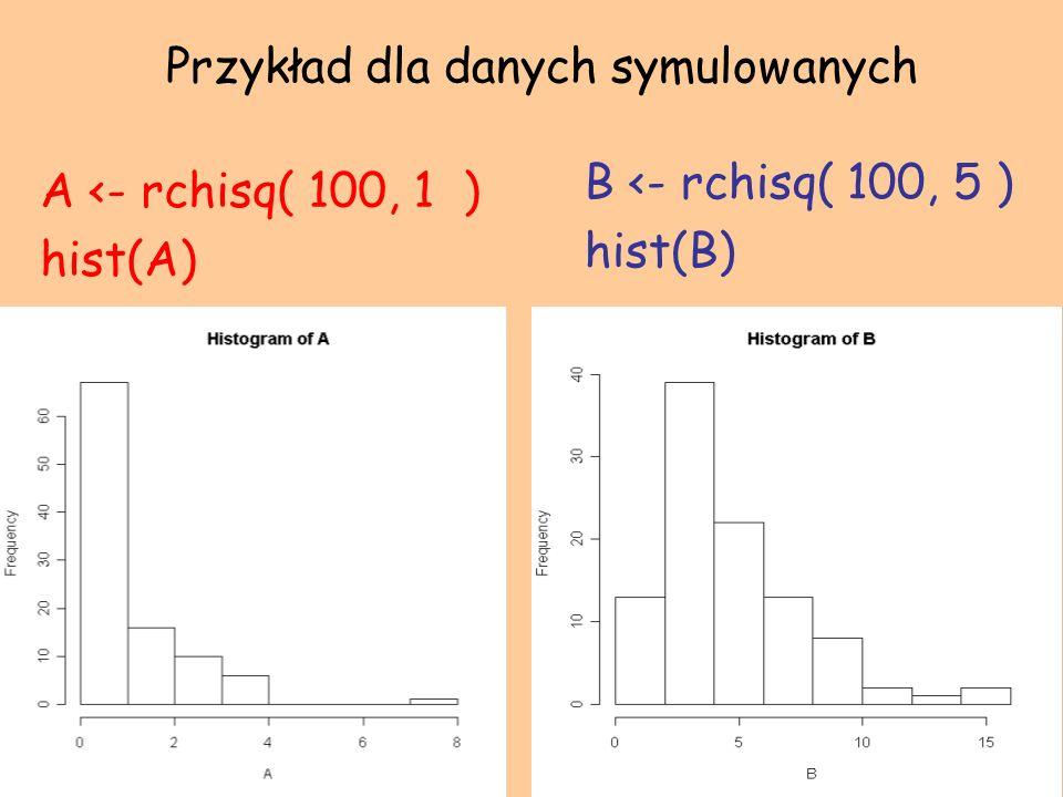 Przykład dla danych symulowanych