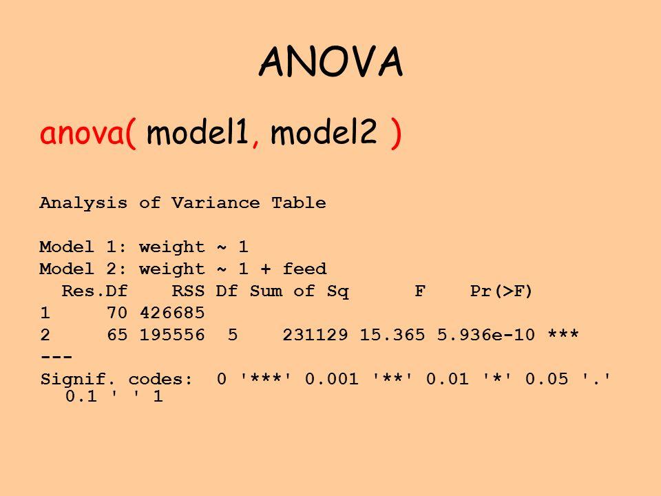 ANOVA anova( model1, model2 ) Analysis of Variance Table