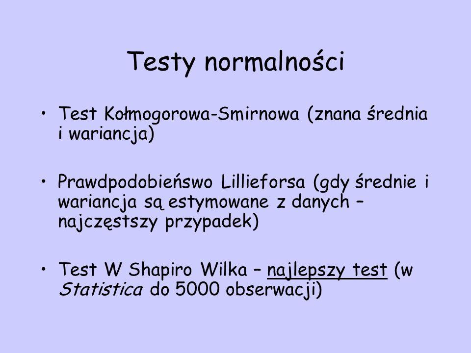 Testy normalności Test Kołmogorowa-Smirnowa (znana średnia i wariancja)
