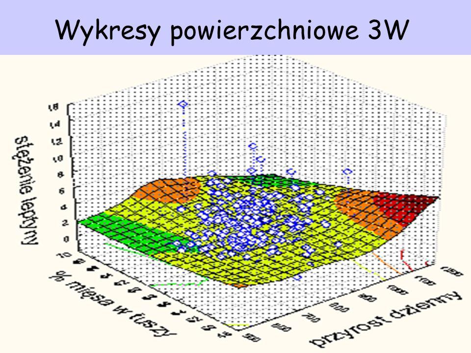 Wykresy powierzchniowe 3W